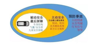汽车的主动安全性包括哪些内容