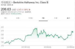 伯克希尔哈撒韦公司一共有多少股股票?