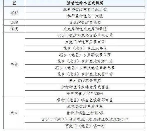 月17日新冠肺炎新发病例活动小区或场所6月17日0时至24时,北京市新增新冠肺炎确诊病例21例,病例活动过的小区或场所具体信息如下:北京省÷18日新冠肺炎新发病例活动小区或场所以上确诊病例均已送至定点医院进行治疗.