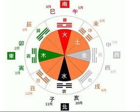 简述中国古代的阴阳、五行、八卦学说(八卦方位属什么五行)