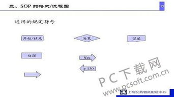 sop标准作业流程模板(什么是流程标准化?)