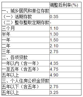 人民银行基准贷款利率(2011年人民银行贷)