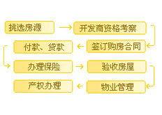 买房按揭流程(买房子商业贷款流程)
