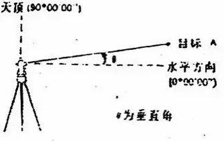 垂直角=(l±180°-r)/2指标差=(l+r-)/2注意:天顶距=(l+360°-r)/2指标差=(l+r-360°)/22.垂直角:如竖直角选择水平方向为0°,则测得(显示)的竖直角v为垂直角,如图.