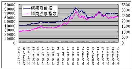 铜类股票有哪些