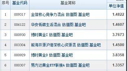 """01220基金净值查询(p农银信息传媒股票)"""""""