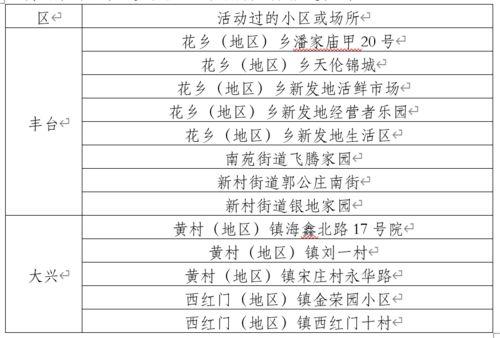 6月16日0时至24时,北京市新增新冠肺炎确诊病例31例,病例活动过的小区或场所具体信息如下:6月17日0时至24时,北京市新增新冠肺炎确诊病例21例,病例活动过的小区或场所具体信息如下:6月18日0时至24时,北京市新增新冠肺炎确诊病例25例