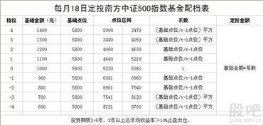 南方中证500基金好不好(定投500元3年后)  国际外盘期货  第1张