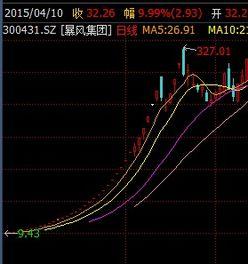 1000元本金炒股,目標6個月炒到3000的市值。怎么操作好一點?
