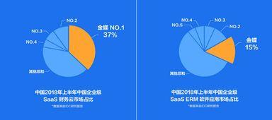 idc报告《中国半年度企业级saaserm应用软件市场跟踪报告》(2018上半年)显示,金蝶saaserm公有云、金蝶saas财务云市场排名第一.