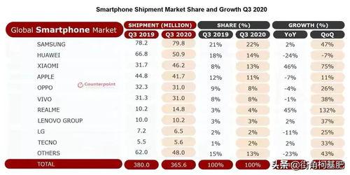 图:2020年三季度全球手机出货量排行榜)