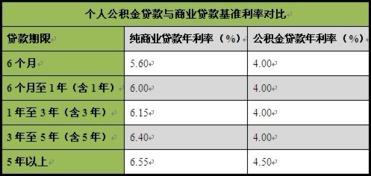 个人商业贷款(个人住房商业贷款最少)