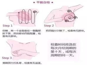 乳腺癌防治幼知识