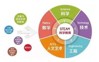 深圳童程童美STEAM教育