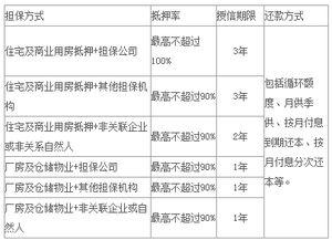 民生银行贷款条件(哪些银行会有公积金的)
