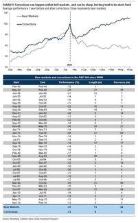 战争时期的股市走势
