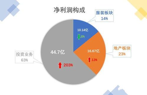 如何看待浙江服装大王雅戈尔22年间炒股获利约400亿元,而一年服装业务净利润10亿元?