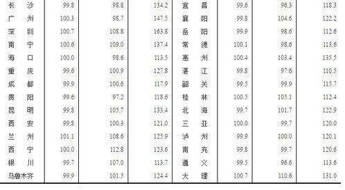 统计局1月33城二手房价环比上涨深圳涨幅0.7