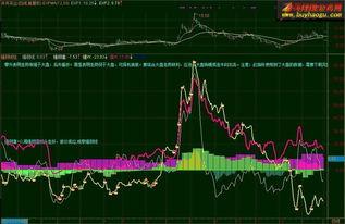 如何用最简单的方法确定股票趋势的强弱?