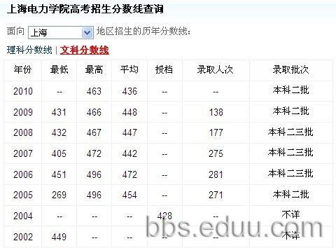 分数低有关电力的大学有哪些 学校大全