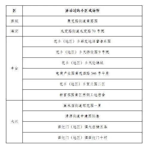 原标题:北京公布16—18日新冠肺炎新发病例活动小区或场所6月16日0时至24时,北京市新增新冠肺炎确诊病例31例,病例活动过的小区或场所具体信息如下:6月17日0时至24时,我市新增新冠肺炎确诊病例21例,病例活动过的小区或场所具体信息如下:
