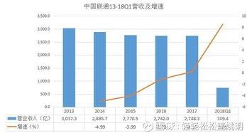 中国联通股票图形分析
