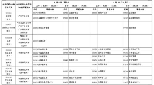 20214月广东自考专业安排
