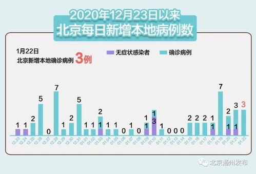 本土确诊新增90例北京新增确诊3例,均在大兴