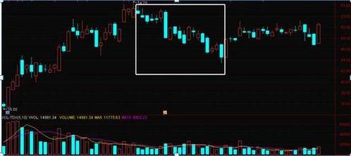 股票配送后价格是不是降低