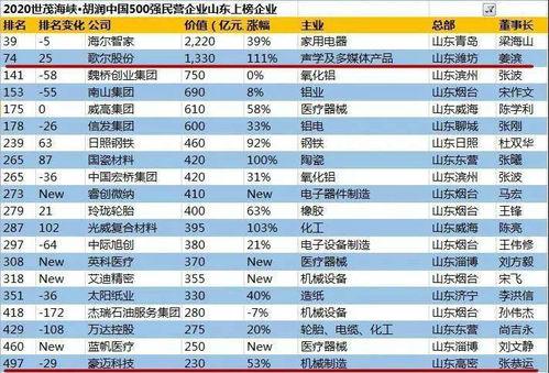 豪迈集团股份有限公司是500强企业吗