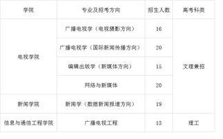 2019年中国传媒大学有哪些科目选 自学考试
