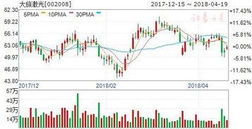 大族激光股票半年线能起稳吗?