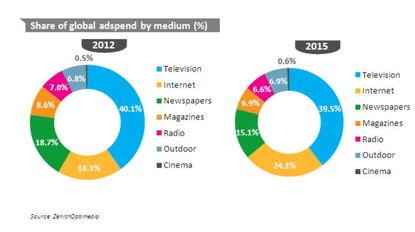 这12大广告市场占全球广告支出的28%.