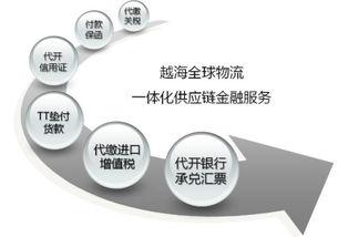 供应链金融的意义(供应链金融的企业做的好的有哪些)