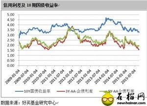 """0年期国债利率走势图(2010年各大银行的国债利率)"""""""