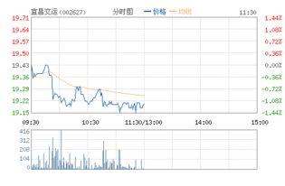 宜昌本地股票有哪些?