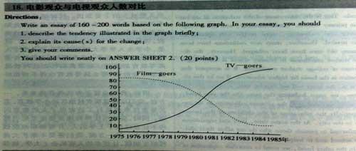 英语图表作文怎么写