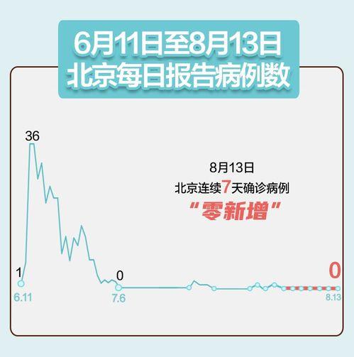 北京连续7天零新增,大连疫情关联病例出院2例