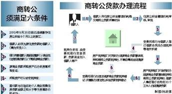 按揭贷款申请(买房子贷款需要在房产)