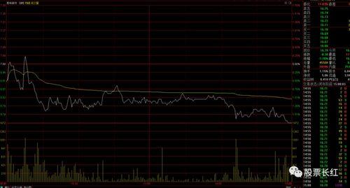 选好的股票怎么分析