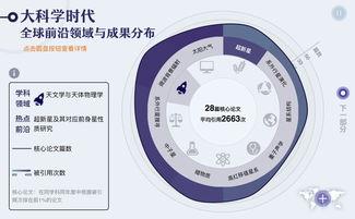 在植物先天免疫机制这一热点前沿中,中国核心论文排名位列全球第一,在测试设备无关的量子密钥分配研究、物联网、云制造及其相关信息服务技术、单层/多层黑鳞的特性及其应用三大前沿中,中国施引论文排名世界第一.