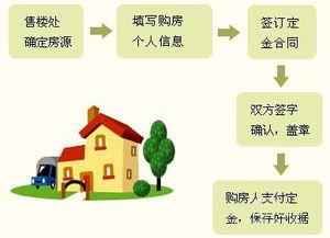 贷款买房的流程(个人买房子按揭贷款流)