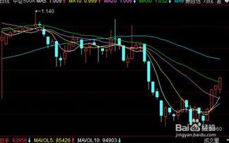 股票趋势分析法的具体事例