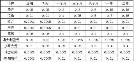 农商银行存款利率(农商银行定期利率)_1789人推荐