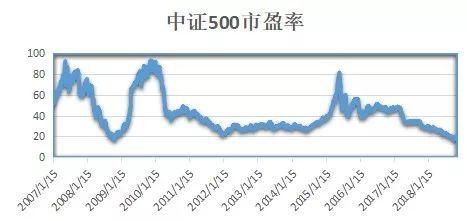 中证500都是什么公司啊(中证500指数基金哪家强)  股票配资平台  第3张