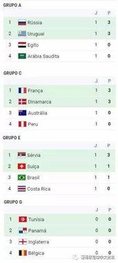 世界杯小组第一轮战绩