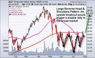 金融板块有哪些股票