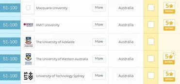 澳洲经济金融专业