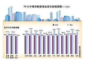 11月70大中城市新建商品住宅价格指数.
