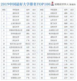 上海二本有哪些好大学排名 自学考试